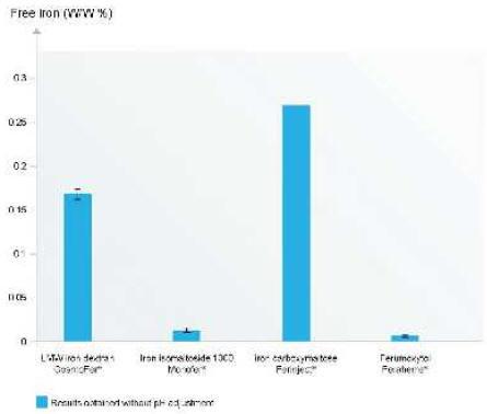 Рисунок 2. Сравнительное содержание свободного железа в высокодозных препаратах железа для внутривенного применения