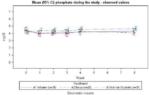 Рисунок 4. Средние (95% Cl) значения фосфата у пациентов с NDD-ХБП в течение 8недельного периода исследования.