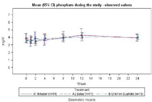 Рисунок 3. Средние (95% Cl) значения фосфата у онкологических пациентов в течение 24недельного периода исследования.