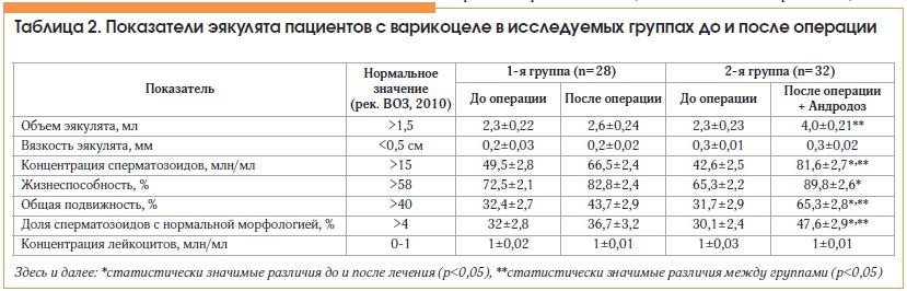 Таблица 2. Показатели эякулята пациентов с варикоцеле в исследуемых группах до и после операции