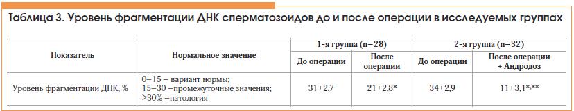 Таблица 3. Уровень фрагментации ДНК сперматозоидов до и после операции в исследуемых группах