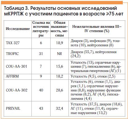 Таблица 3. Результаты основных исследований мКРРПЖ с участием пациентов в возрасте ≥75 лет