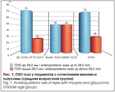 ПЗО глаз у пациентов с сочетанием миопии и глаукомы (средняя возрастная группа)