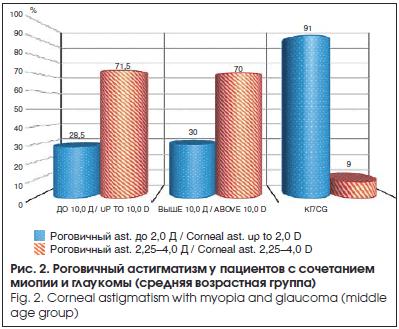 Роговичный астигматизм у пациентов с сочетанием миопии и глаукомы (средняя возрастная группа)