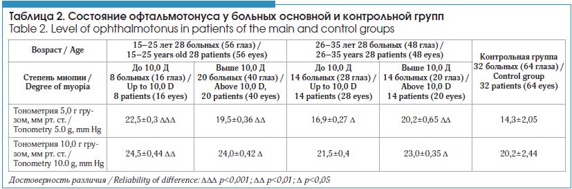 Состояние офтальмотонуса у больных основной и контрольной групп