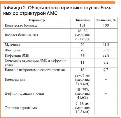 Таблица 2. Общая характеристика группы больных со стриктурой ЛМС