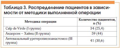 Таблица 3. Распределение пациентов в зависимости от методики выполненной операции