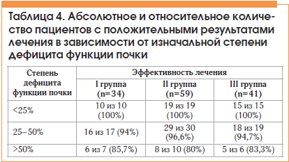 Таблица 4. Абсолютное и относительное количество пациентов с положительными результатами лечения в зависимости от изначальной степени дефицита функции почки