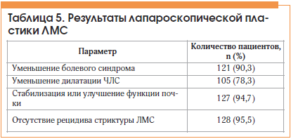Таблица 5. Результаты лапароскопической пластики ЛМС