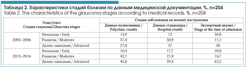 Характеристики стадий болезни по данным медицинской документации, %, n=204