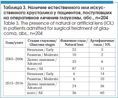 Наличие естественного или искусственного хрусталика у пациентов, поступавших на оперативное лечение глаукомы, абс., n=204