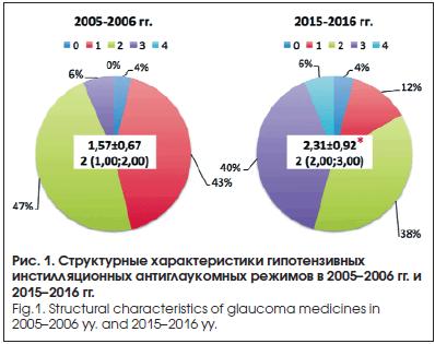 Структурные характеристики гипотензивных инстилляционных антиглаукомных режимов в 2005–2006 гг. и 2015–2016 гг.