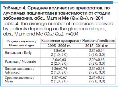 Среднее количество препаратов, по- лучаемых пациентами в зависимости от стадии заболевания, абс., M±m и Me (Q25;Q75), n=204