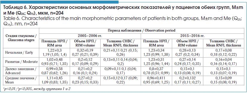 Характеристики основных морфометрических показателей у пациентов обеих групп, M±m и Me (Q25; Q75), мкм, n=204