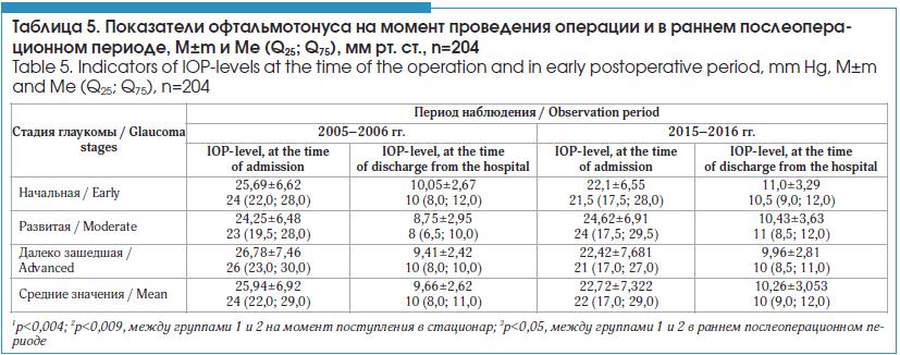 Показатели офтальмотонуса на момент проведения операции и в раннем послеопера- ционном периоде, M±m и Me (Q25; Q75), мм рт. ст., n=204