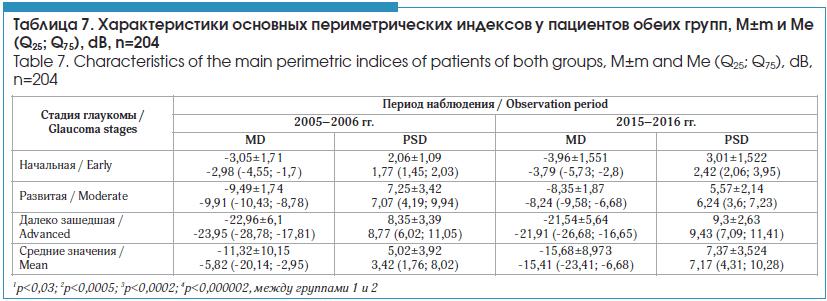 Характеристики основных периметрических индексов у пациентов обеих групп, M±m и Me (Q25; Q75), dB, n=204