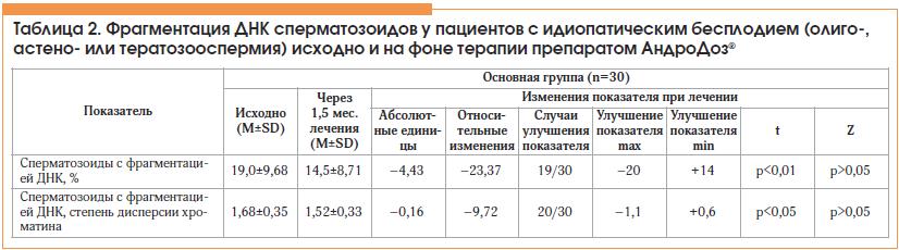Таблица 2. Фрагментация ДНК сперматозоидов у пациентов с идиопатическим бесплодием (олиго-, астено- или тератозооспермия) исходно и на фоне терапии препаратом АндроДоз®
