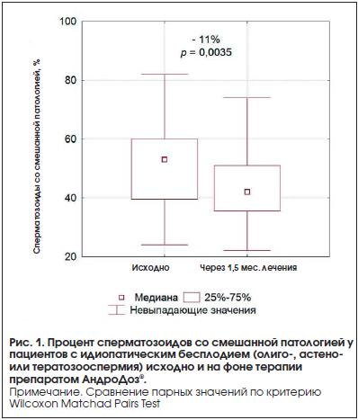 Рис. 1. Процент сперматозоидов со смешанной патологией у пациентов с идиопатическим бесплодием (олиго-, астено- или тератозооспермия) исходно и на фоне терапии препаратом АндроДоз®.