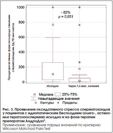 Рис. 3. Проявления оксидативного стресса сперматозоидов у пациентов с идиопатическим бесплодием (олиго-, астено- или тератозооспермия) исходно и на фоне терапии препаратом АндроДоз®.