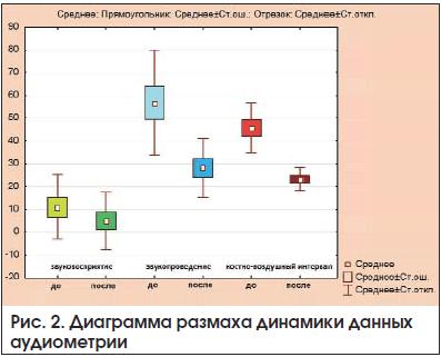 Рис. 2. Диаграмма размаха динамики данных аудиометрии