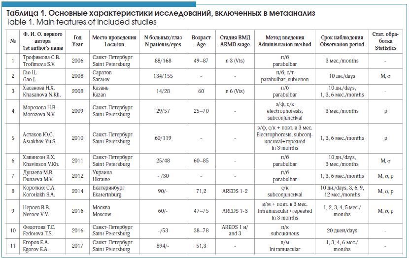 Основные характеристики исследований, включенных в метаанализ