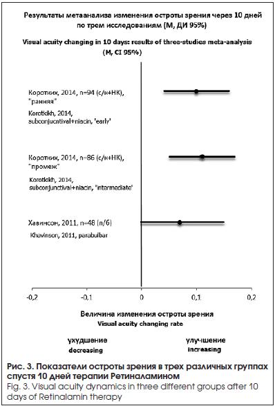 Показатели остроты зрения в трех различных группах спустя 10 дней терапии Ретиналамином