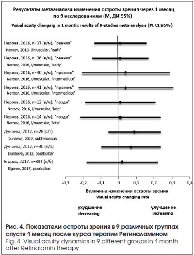 Показатели остроты зрения в 9 различных группах спустя 1 месяц после курса терапии Ретиналамином