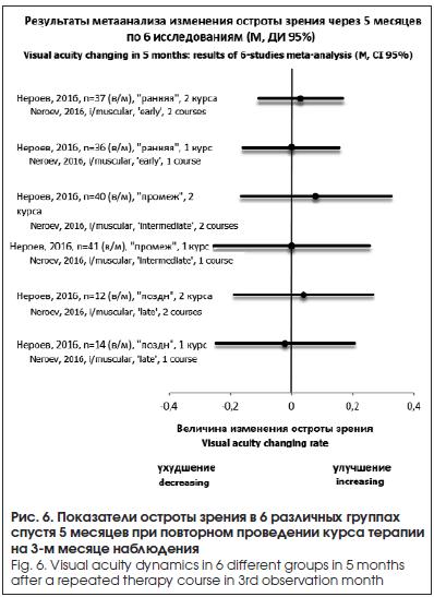 Показатели остроты зрения в 6 различных группах спустя 5 месяцев при повторном проведении курса терапии на 3-м месяце наблюдения