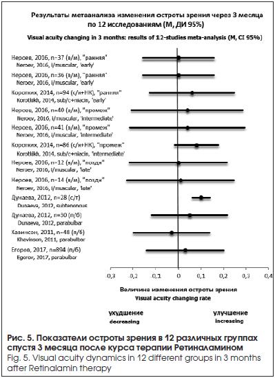 Показатели остроты зрения в 12 различных группах спустя 3 месяца после курса терапии Ретиналамином