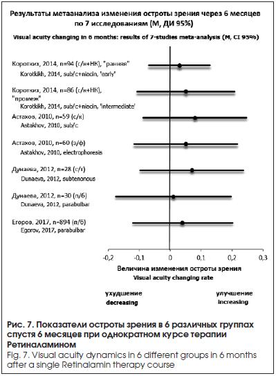 Показатели остроты зрения в 6 различных группах спустя 6 месяцев при однократном курсе терапии Ретиналамином