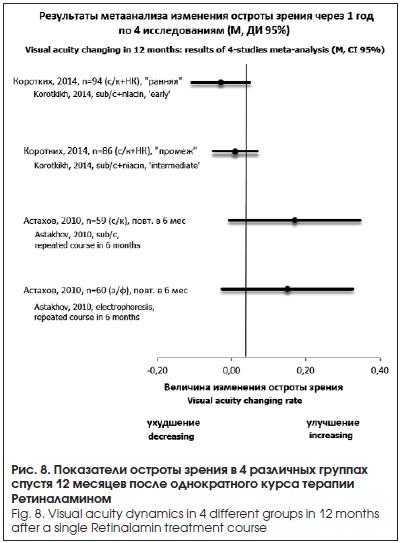 Показатели остроты зрения в 4 различных группах спустя 12 месяцев после однократного курса терапии Ретиналамином