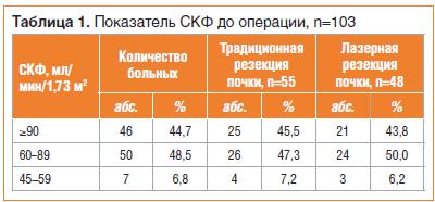 Таблица 1. Показатель СКФ до операции, n=103