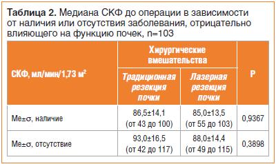 Таблица 2. Медиана СКФ до операции в зависимости от наличия или отсутствия заболевания, отрицательно влияющего на функцию почек, n=103