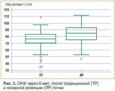 Рис. 2. СКФ через 6 мес. после традиционной (ТР) и лазерной резекции (ЛР) почки