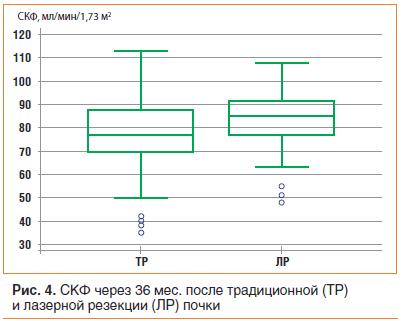 Рис. 4. СКФ через 36 мес. после традиционной (ТР) и лазерной резекции (ЛР) почки