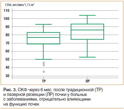 Рис. 3. СКФ через 6 мес. после традиционной (ТР) и лазерной резекции (ЛР) почки у больных с заболеваниями, отрицательно влияющими на функцию почек