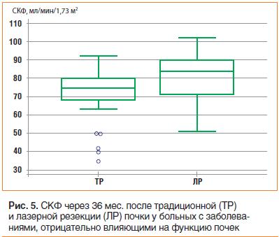 Рис. 5. СКФ через 36 мес. после традиционной (ТР) и лазерной резекции (ЛР) почки у больных с заболеваниями, отрицательно влияющими на функцию почек