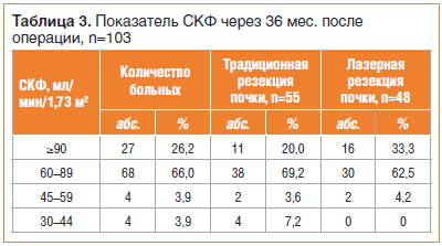 Таблица 3. Показатель СКФ через 36 мес. после операции, n=103