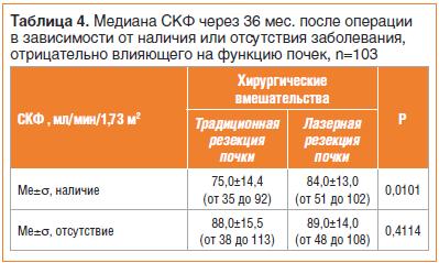 Таблица 4. Медиана СКФ через 36 мес. после операции в зависимости от наличия или отсутствия заболевания, отрицательно влияющего на функцию почек, n=103