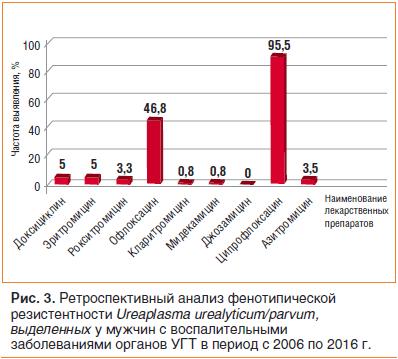 Рис. 3. Ретроспективный анализ фенотипической резистентности Ureaplasma urealyticum/parvum, выделенных у мужчин с воспалительными заболеваниями органов УГТ в период с 2006 по 2016 г.