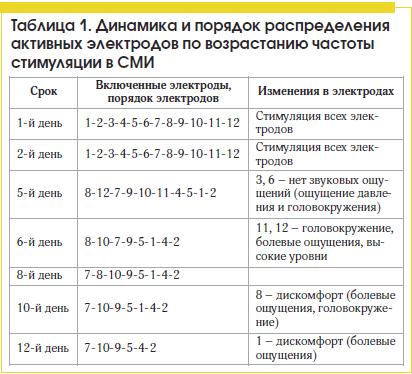 Таблица 1. Динамика и порядок распределения активных электродов по возрастанию частоты стимуляции в СМИ
