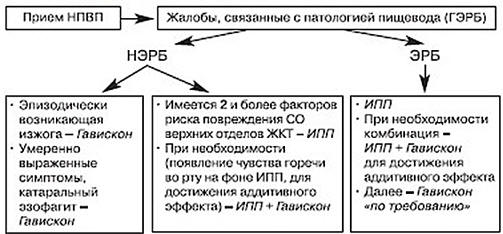 Рис. 4. Принципы дифференцированной фармакотерапии НПВП-индуцированных поражений пищевода
