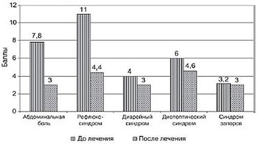 Рис. 3. Динамика показателей качества жизни по тесту GSRS у больных с ГЭРБ на фоне лечения суспензией Гавискон форте. По оси абсцисс – название шкал, по оси ординат – баллы