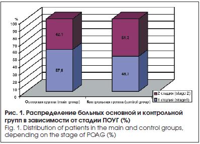 Распределение больных основной и контрольной групп в зависимости от стадии ПОУГ (%)
