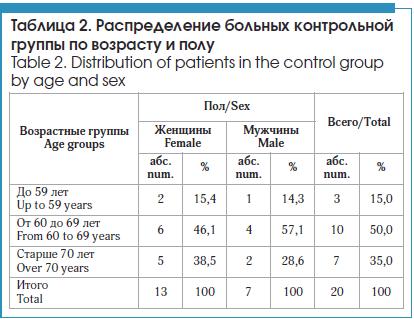 Распределение больных контрольной группы по возрасту и полу