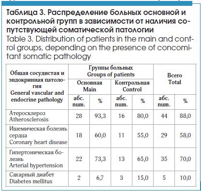 Распределение больных основной и контрольной групп в зависимости от наличия сопутствующей соматической патологии