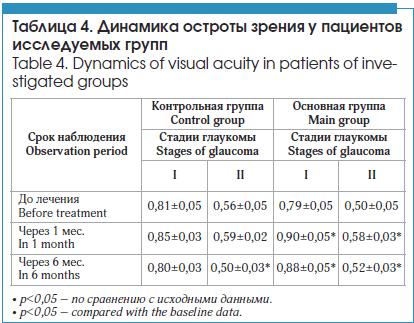 Динамика остроты зрения у пациентов исследуемых групп