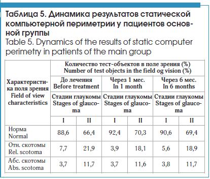 Динамика результатов статической компьютерной периметрии у пациентов основной группы
