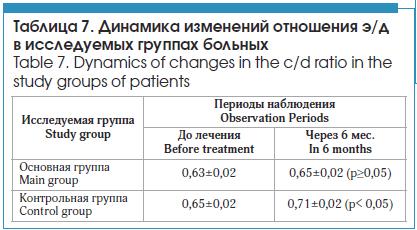 Динамика изменений отношения э/д в исследуемых группах больных