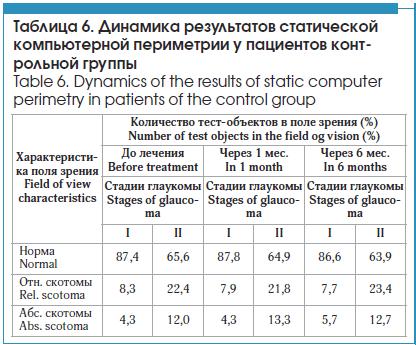 Динамика результатов статической компьютерной периметрии у пациентов контрольной группы